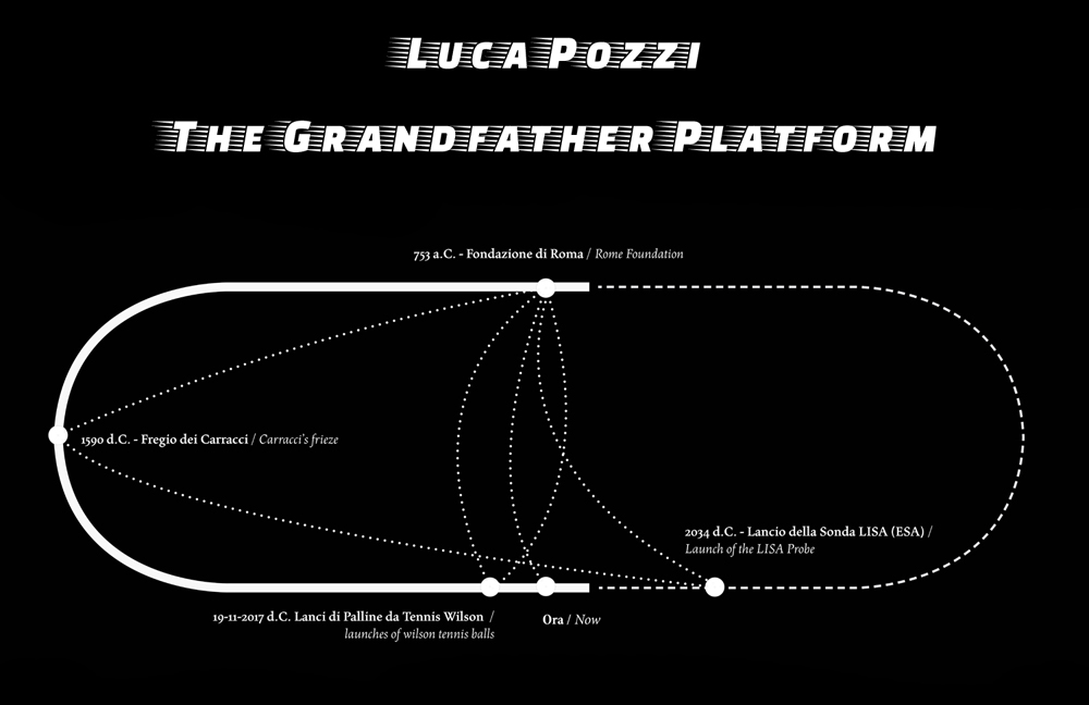 "Luca Pozzi ""The grandfather Platform"" - Time loop diagram"